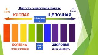 Алкамикс pH-баланс Форте - комплекс мінералів