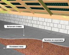Керамзит розсипом і в мішках, виготовлення керамзитобетонна