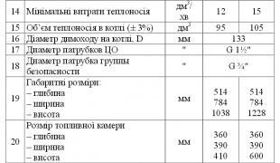 Твердопаливний котел AMICA Solid 23 квт